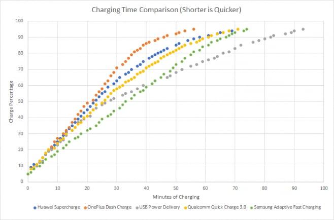 Il Dash Charge di OnePlus vince la sfida di ricarica rapida di XDA
