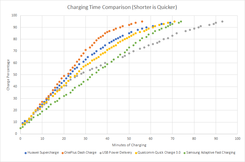 Overall-Charging-Time-Comparison
