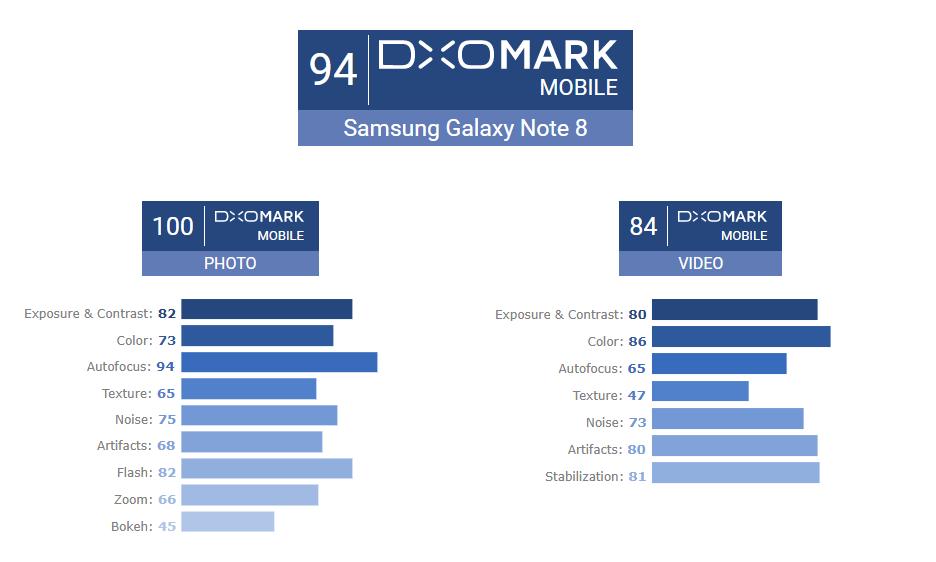 galaxy note 8 dxomark