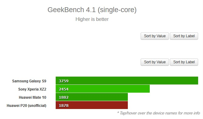 huawei-p20-confronto-GeekBench-1
