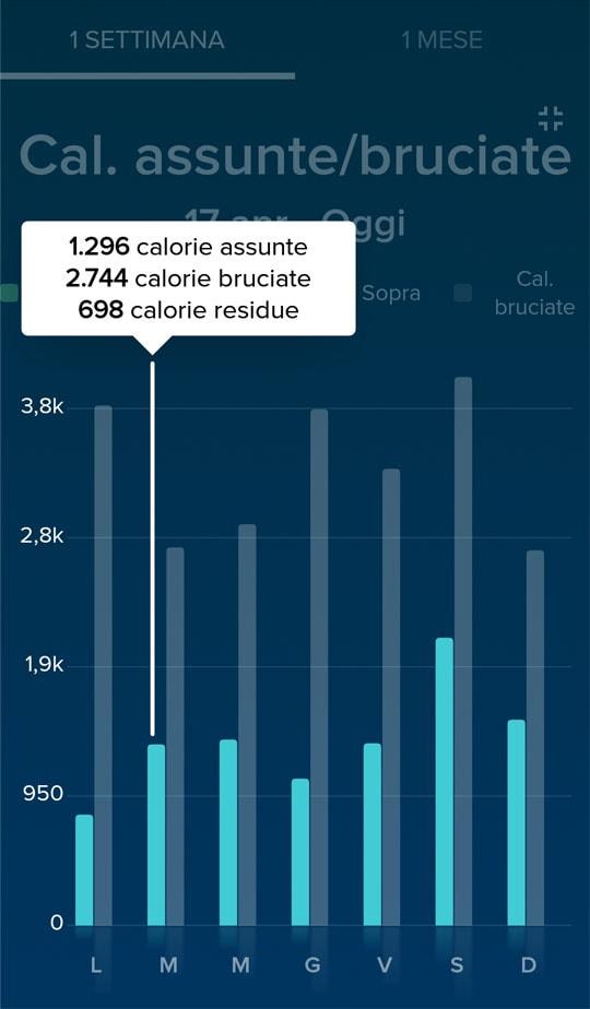 2018-04-17_calorie assunte-bruciate