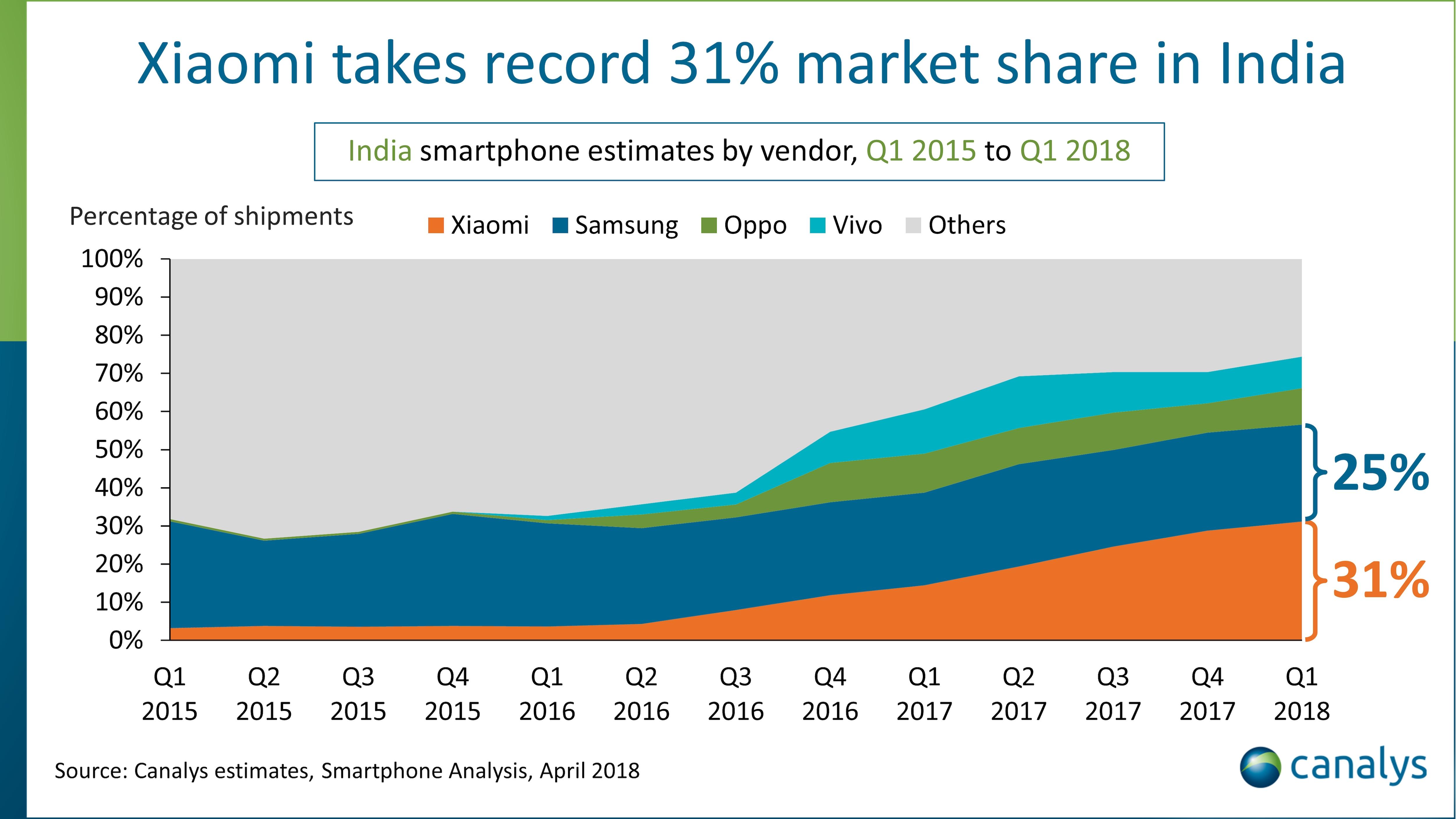 mercato-smartphone-india-q1-2018-canalys