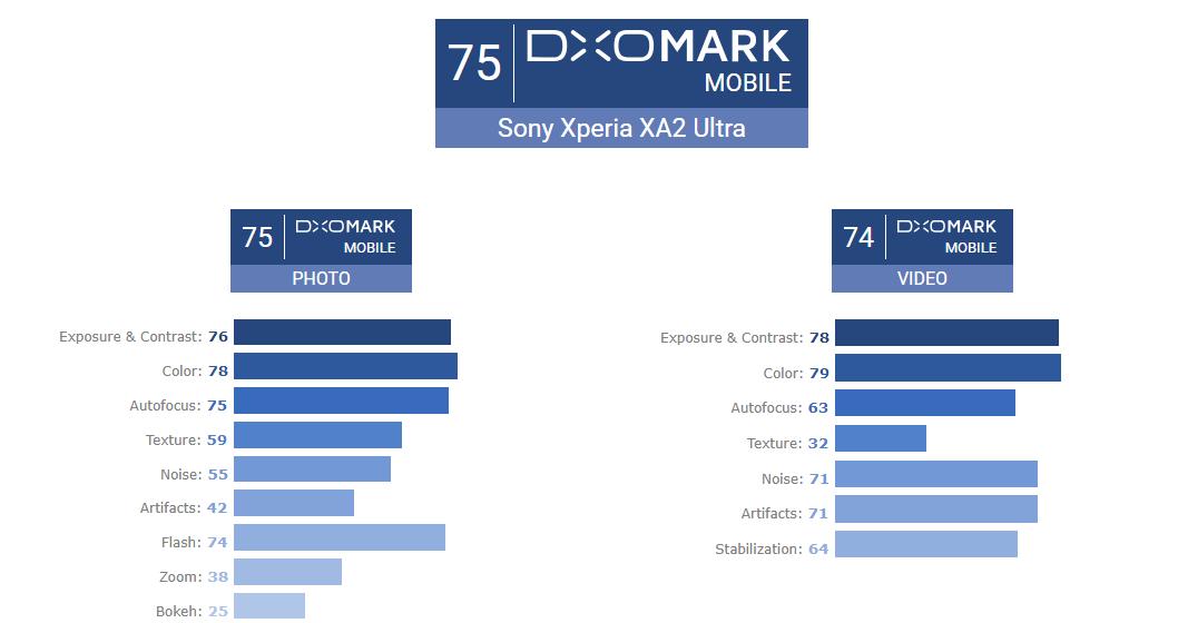 DxoMark Xperia A2 Ultra