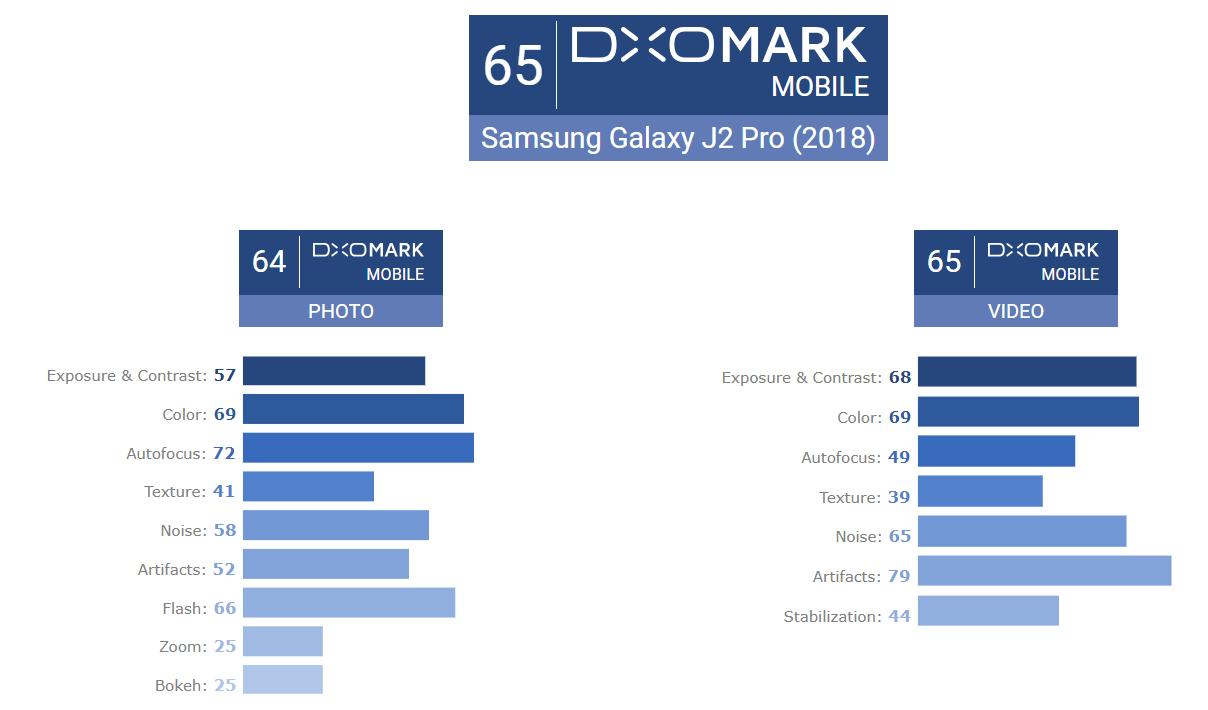 galaxy-j2-pro-2018-dxomark