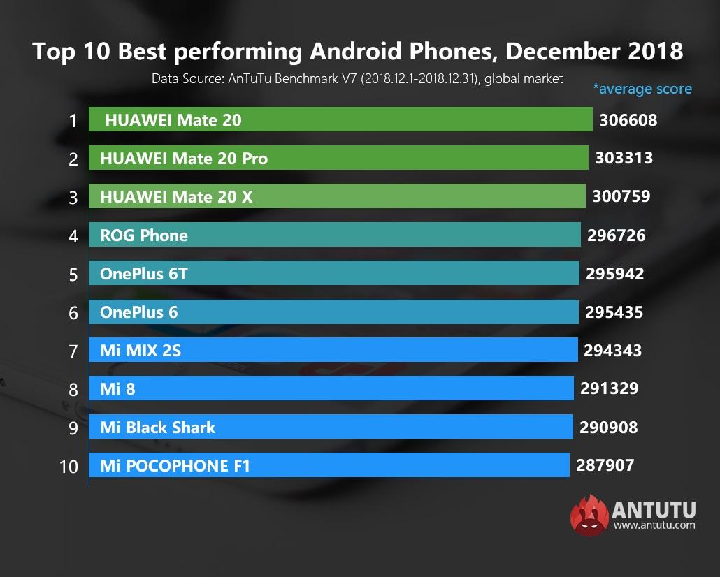 antutu-top10-performance-android-dic-2018