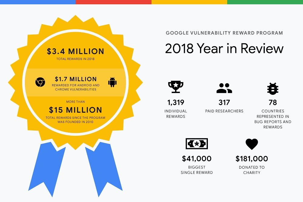 Google-Vulnerability-Reward-Program-2018