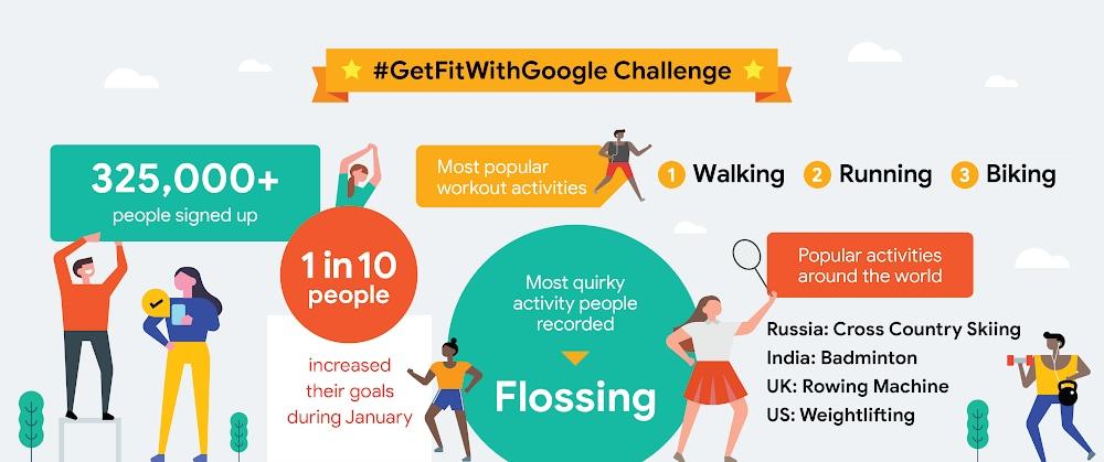 google-fit-sfida-gennaio-2019-risultati