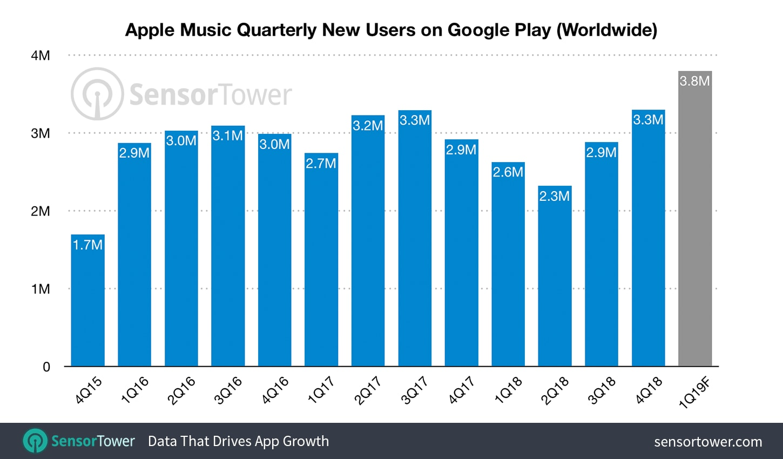 apple-music-quarterly-installs-android (1)