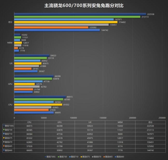 Snapdragon-730G-AnTuTu-696×664