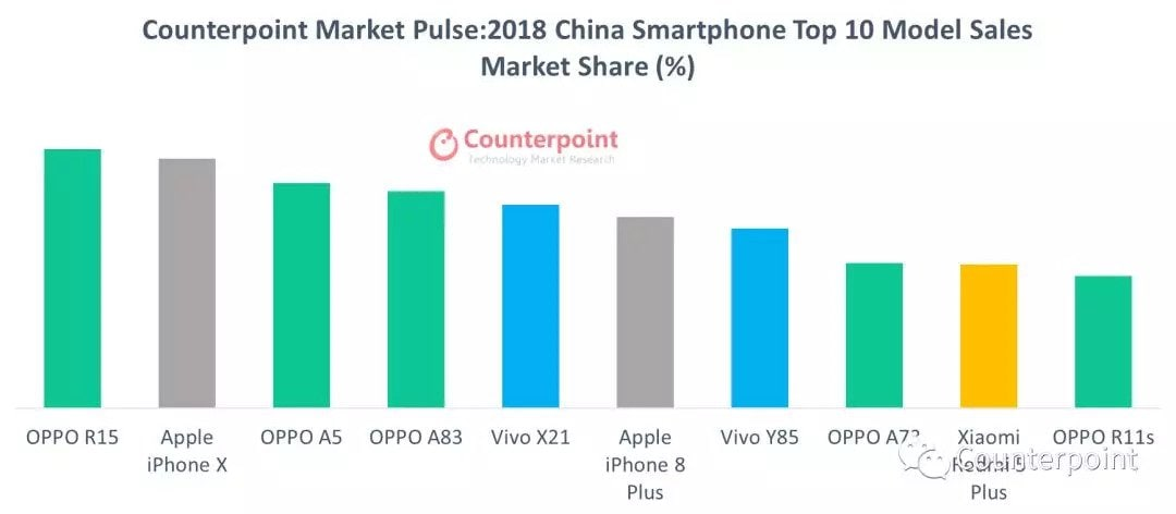 top10-best-selling-phones-china