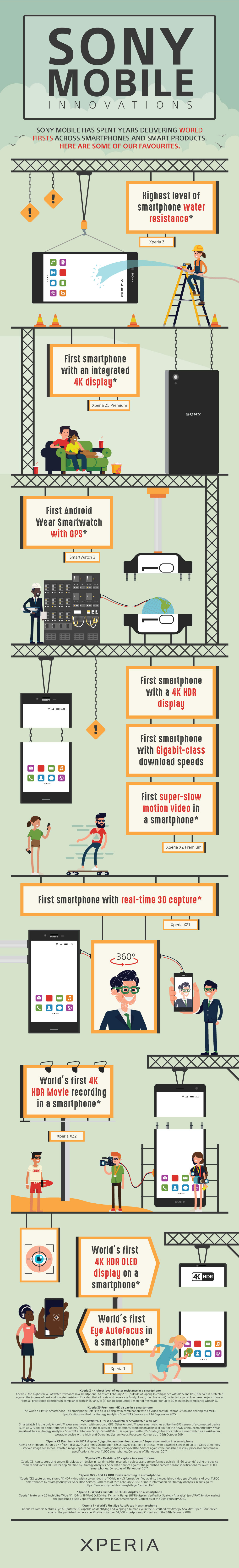 SONY-Mobile-Innovation-Infographic