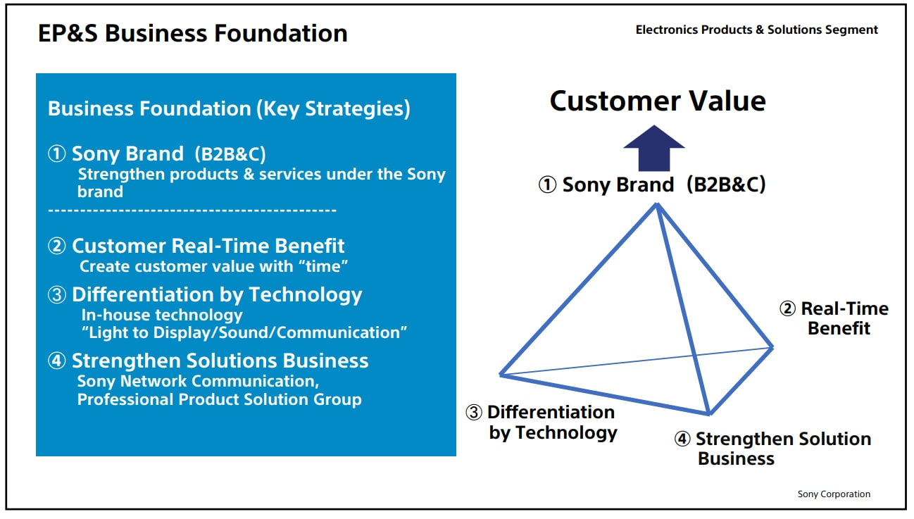 Sony-2019-Strategy-Day_EPS-Basic-Policy_2