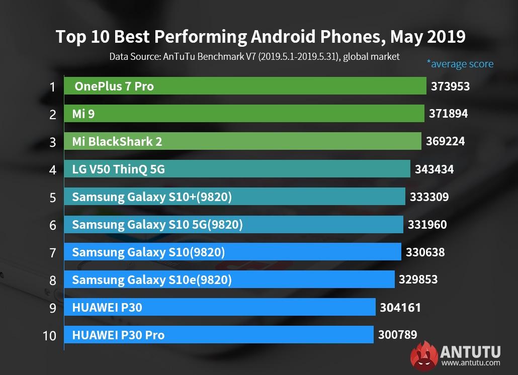 antutu-top10-android-maggio-2019