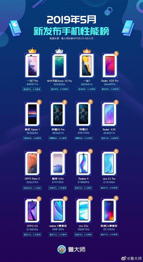 master-lu-performance-nuovi-smartphone-maggio-2019
