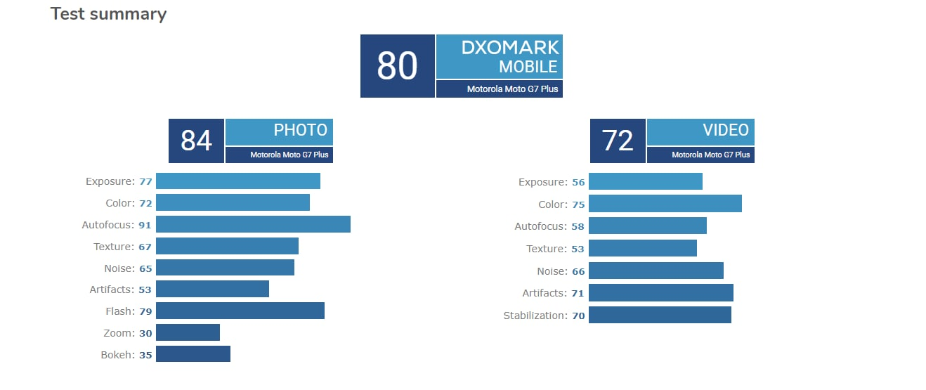 moto-g7-plus-dxomark