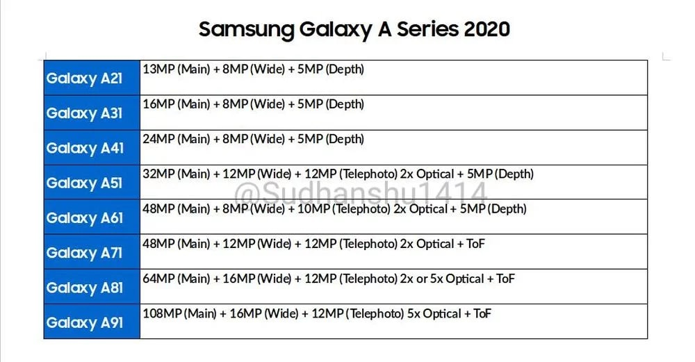 Galaxy-A-2020-camera-specs-rumor