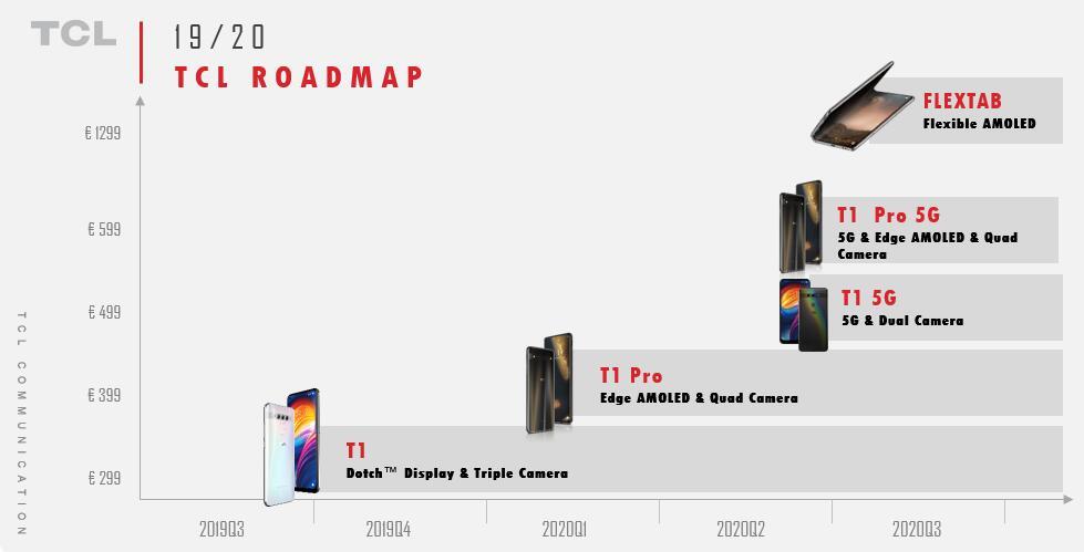 TCL-Roadmap