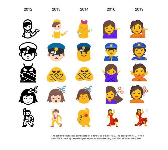 Inclusione è la parola d'ordine delle nuove emoji di Android 10 (foto)