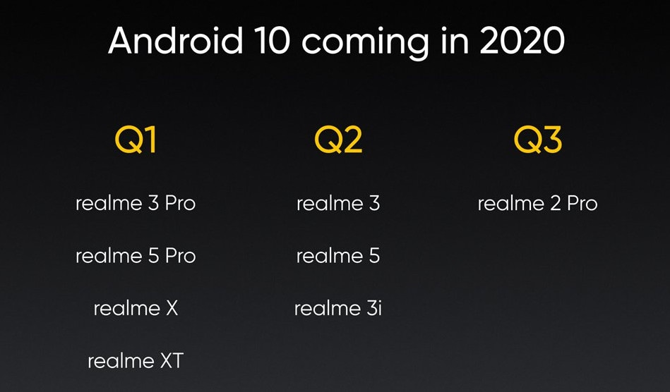 realme-Android-10-update-roadmap