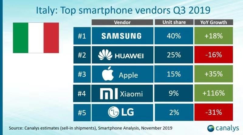 Italy_Top Smartphone vendors Q3 2019_Canalys