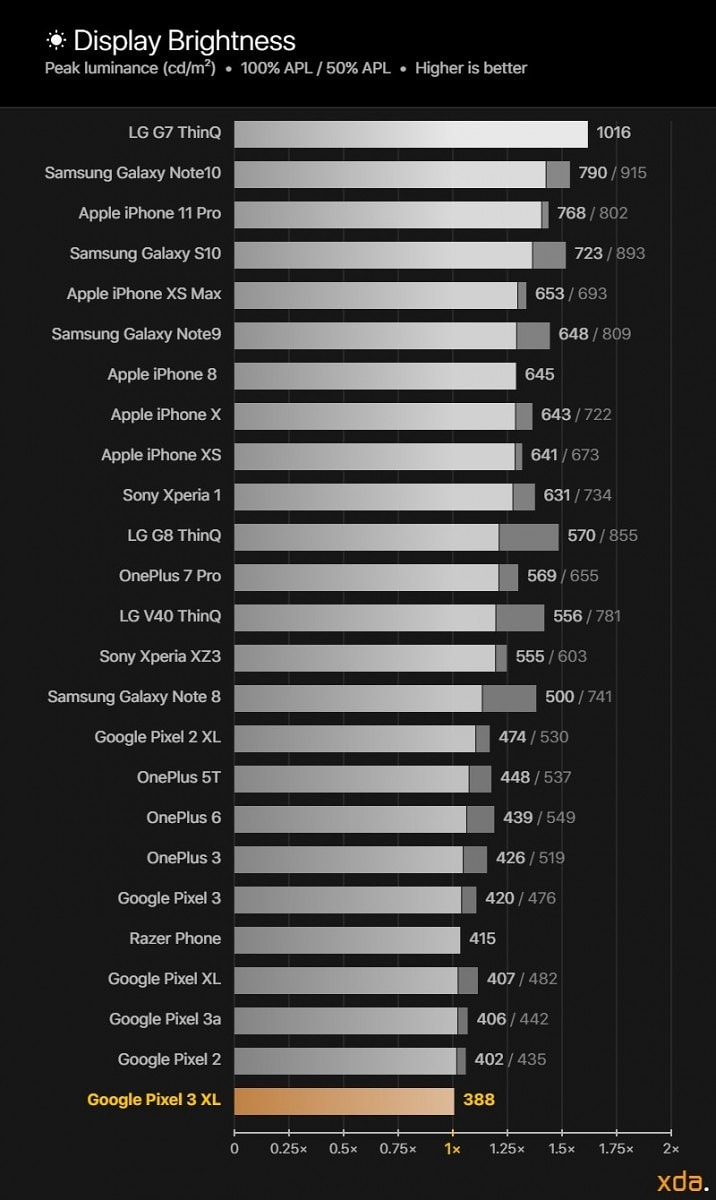 XDA-Display-Brightness-Reference-Chart