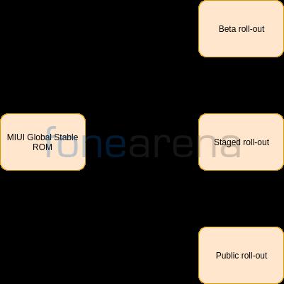 MIUI-Versions-2020-FoneArena