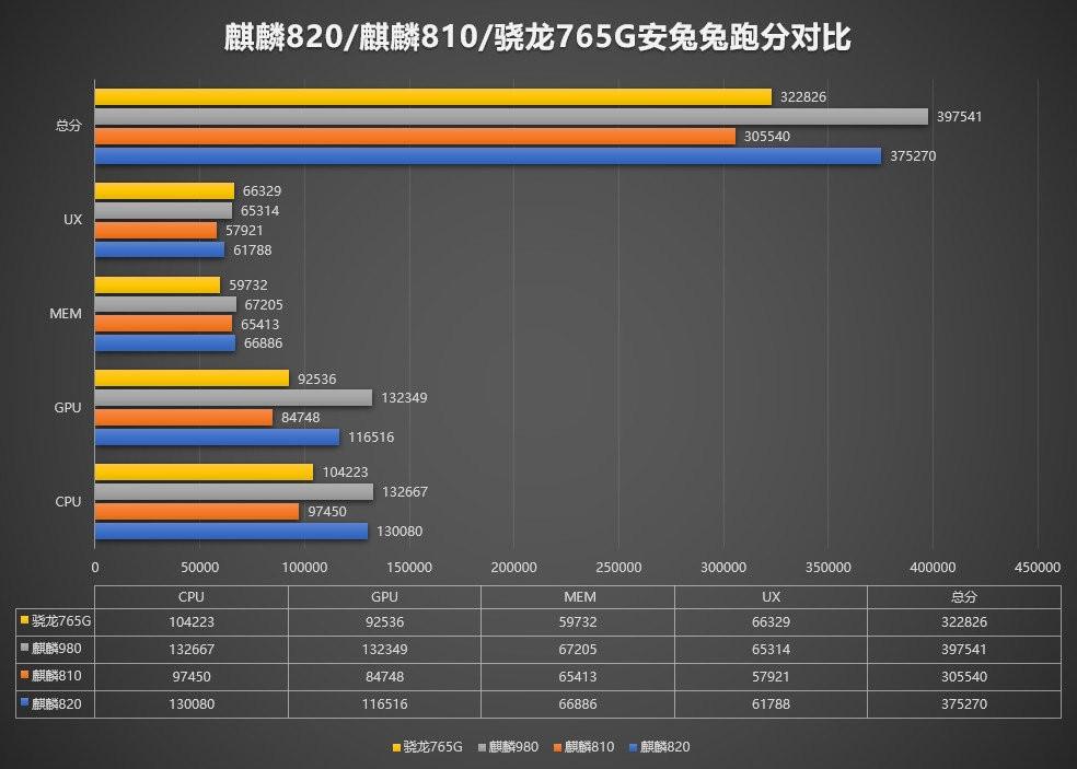 Kirin-820-vs-Snapdragon-765G-benchmark