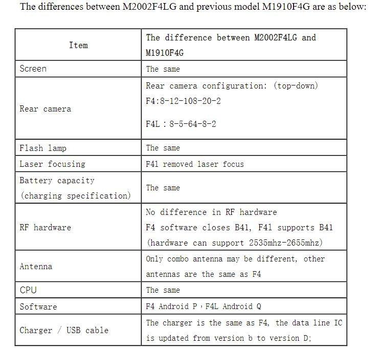 Xiaomi-Mi-Note-10-Lite-spes-FCC
