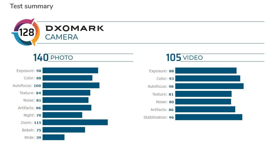 p40-pro-dxomark