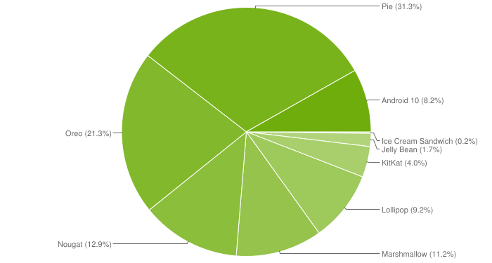 april-2020-android-distribution-chart