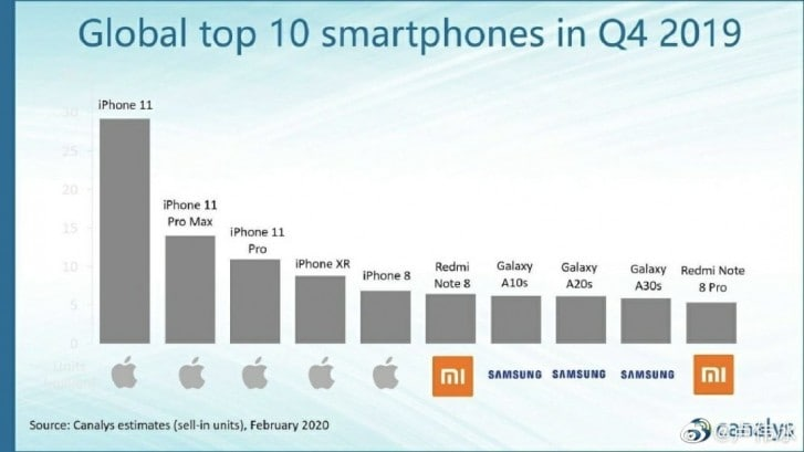 canalys-top-10-smartphone-q4-2019