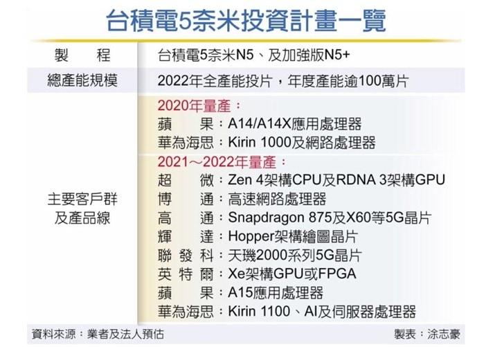 tsmc-plan-chipset-kirin-1000-1