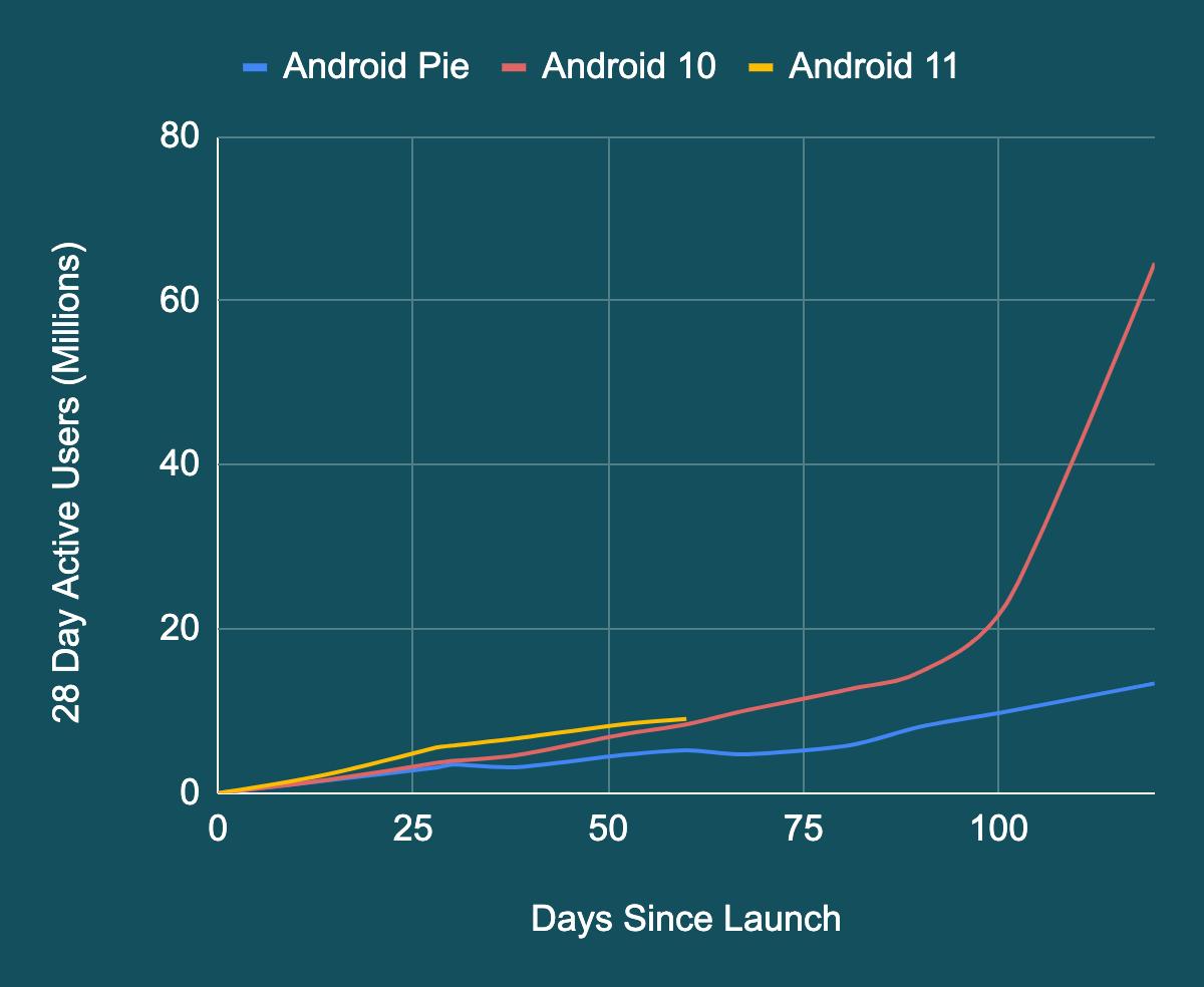 diffusione android 11 10 9