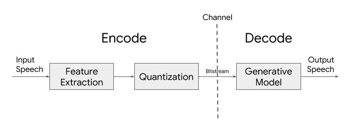 Lyra-Basic-Architecture